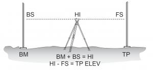Surveying and Leveling