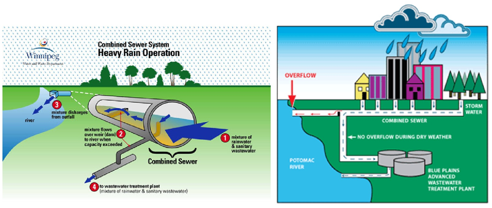 Design of sewer system civil engineers pk for Gravity septic system design