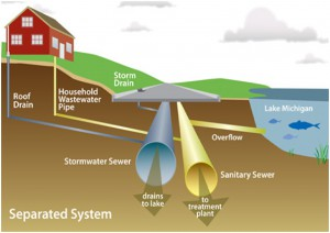 Design Of Sewer System Civil Engineers Pk