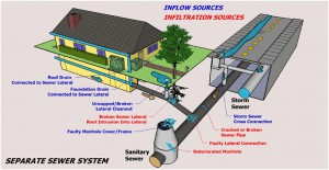 Separated sewer System
