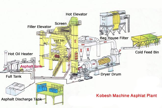 The Process Of Asphalt Mixing Plant Civil Engineers Pk