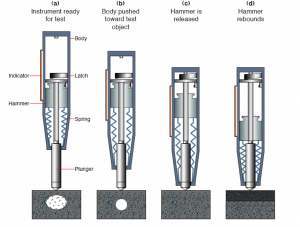 Rebound Hammer Test Civil Engineers Pk