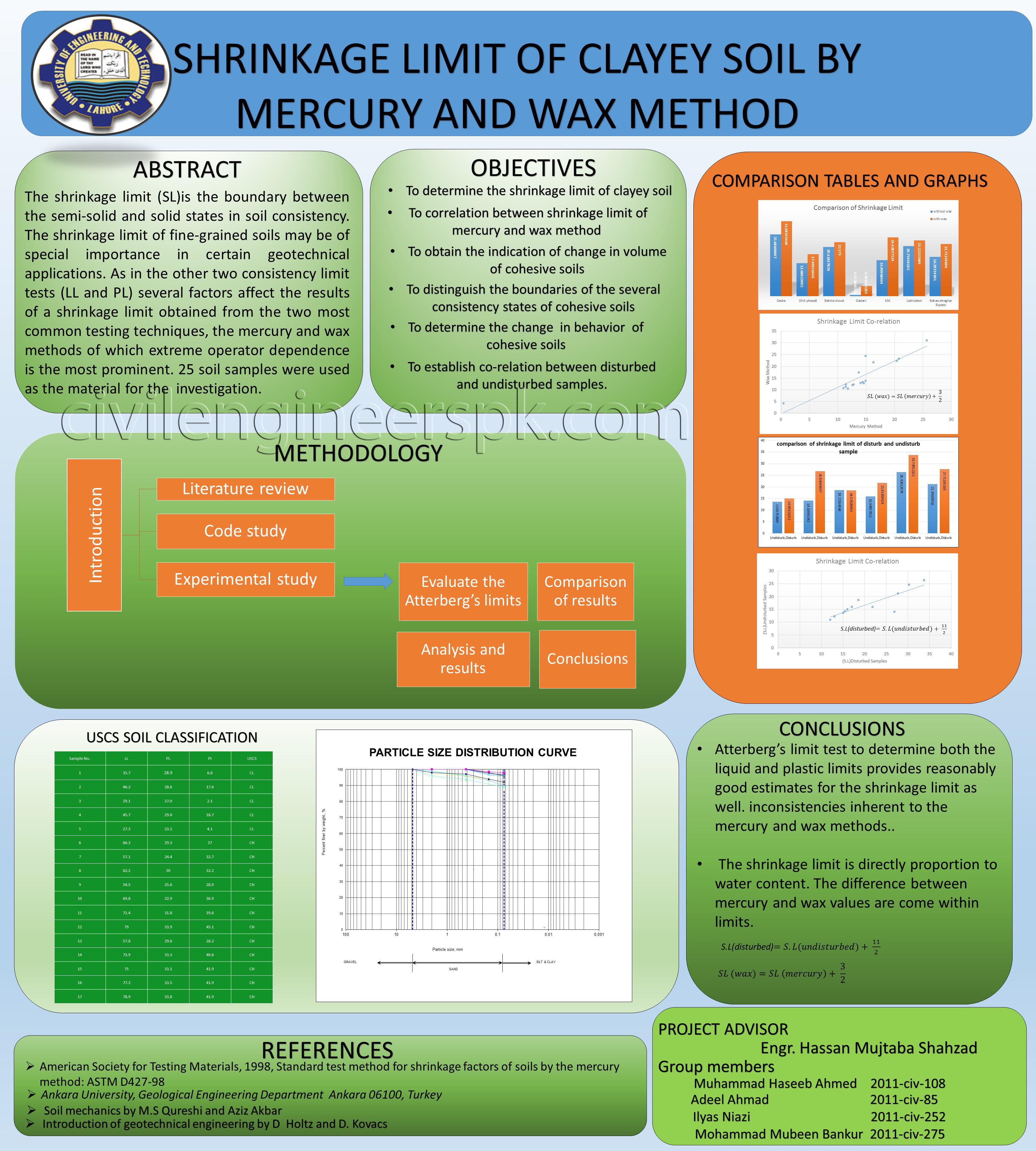 shrinkage limit of clayey soil by mercury  u0026 wax method