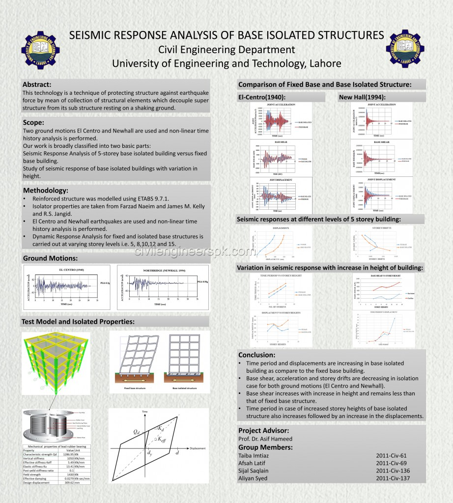 poster presentation 2011-2015