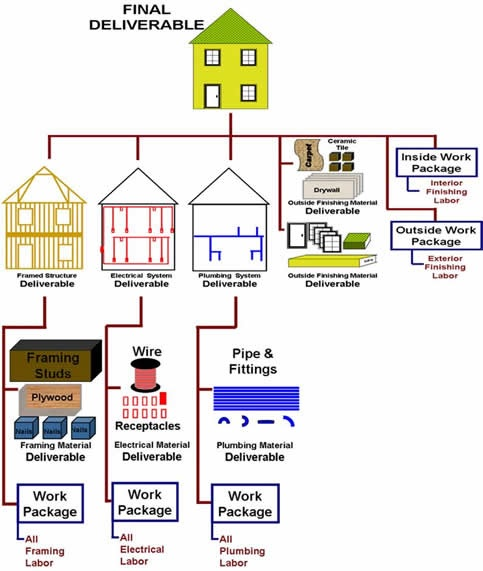 work breakdown structure for construction project pdf example